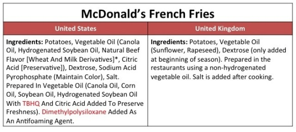 fries-uk-vs-usa